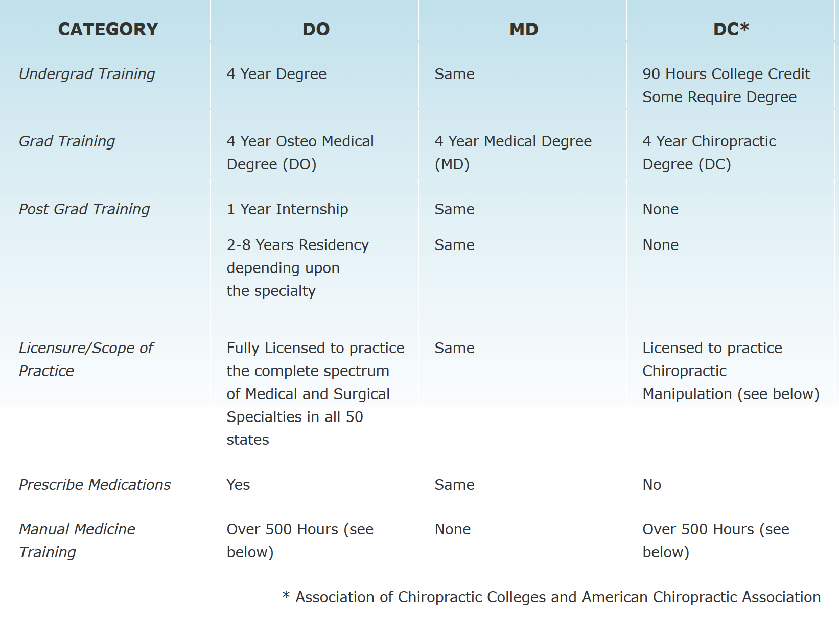 Comparison Of Osteopathic Physicians Allopathic Physicians And