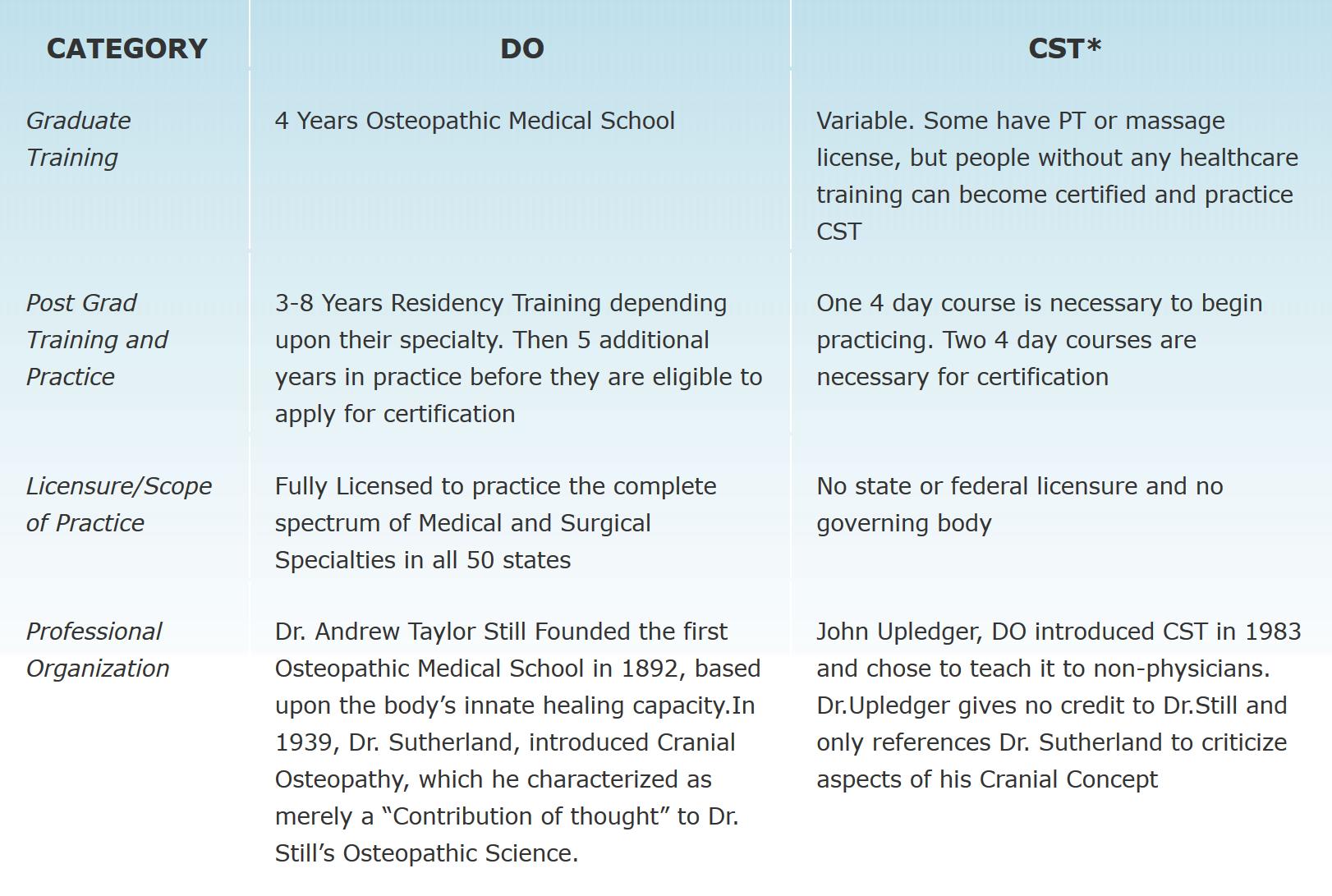 comparison-DO-CST